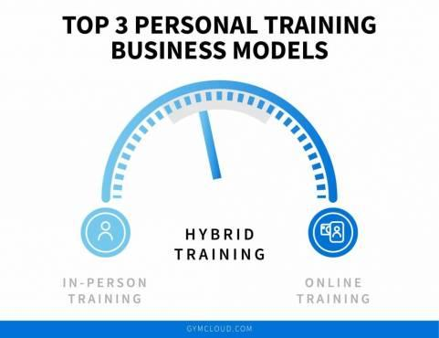 The Personal Training Spectrum